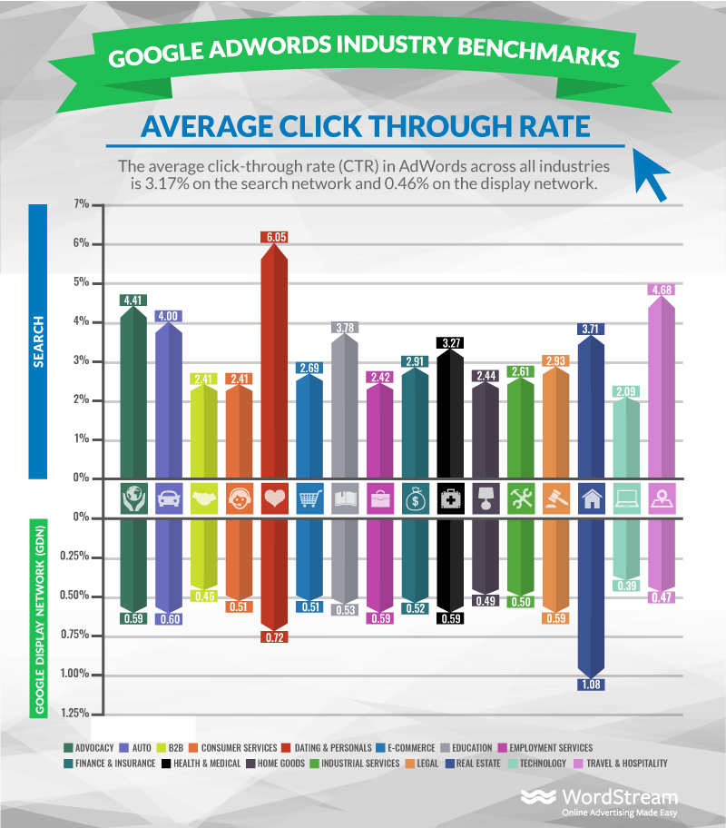 Graph showing the average click through rate across industries
