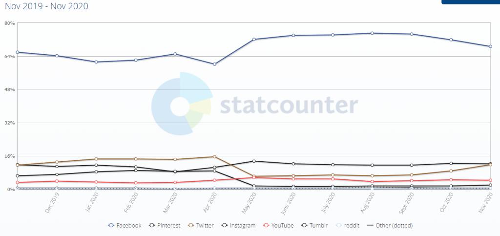 Market share of social media websites.