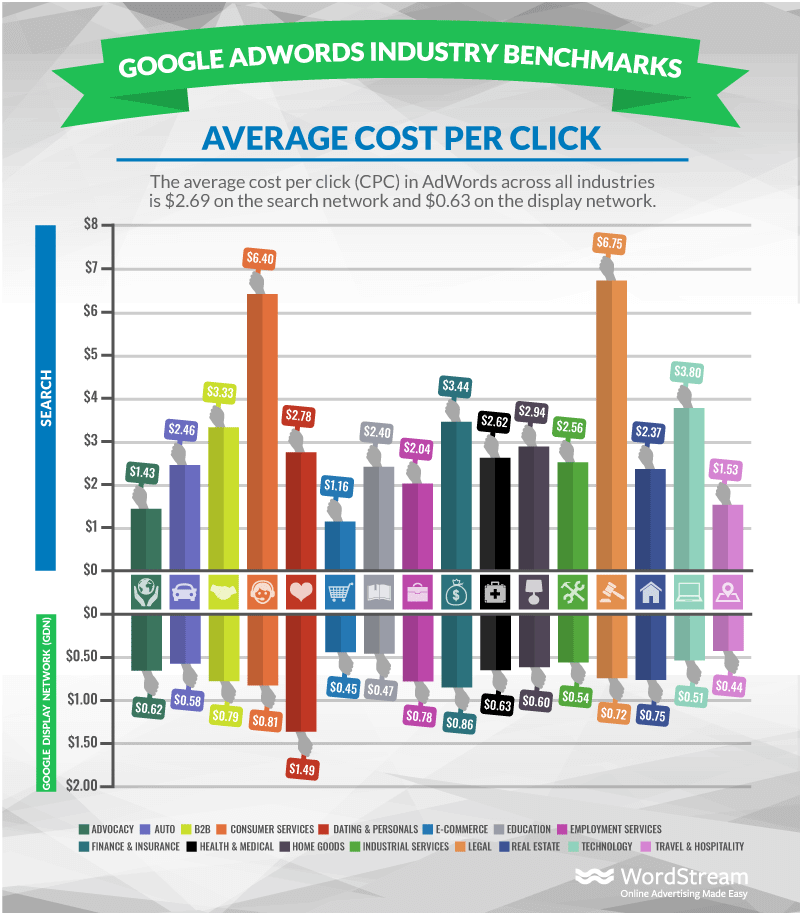 A graph showing the average Cost Per Click across different industries