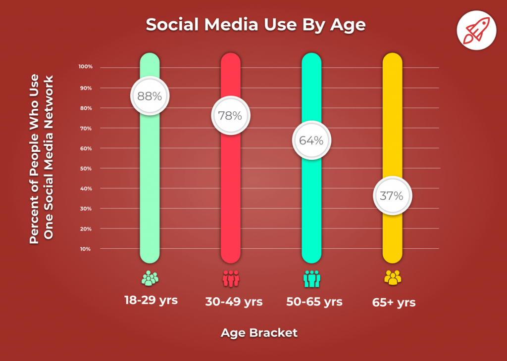 A chart showing social media use by age