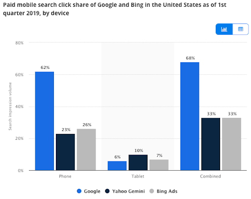 Graph showing click share of Google, Bing and Yahoo in 2019